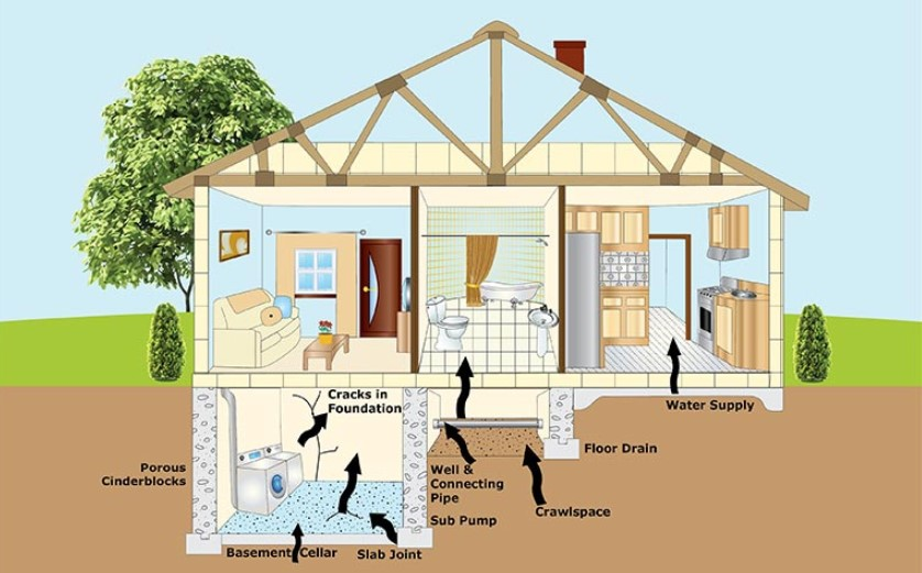 The Benefit of Installing a Radon Mitigation System in Your Home